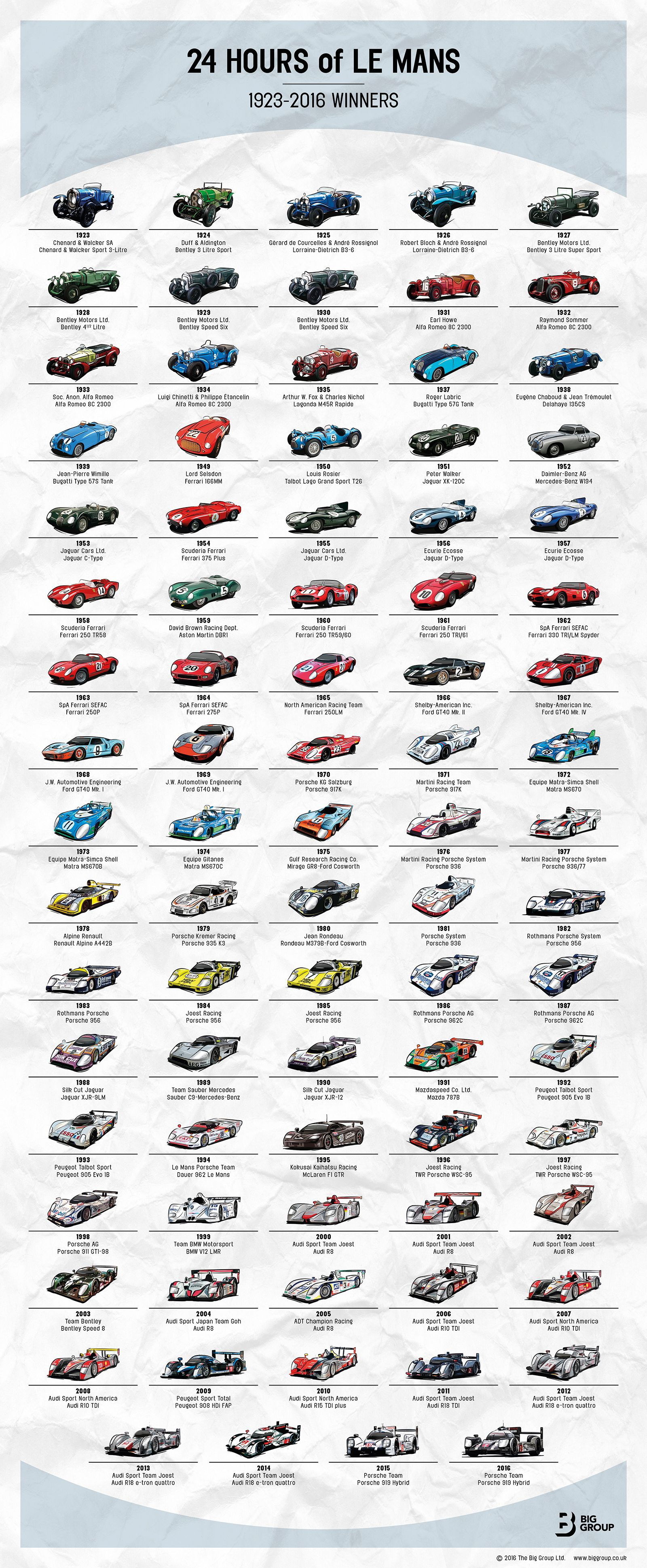 Pin By Ed C On Endurance Racing Le Mans Race Cars Sports Car