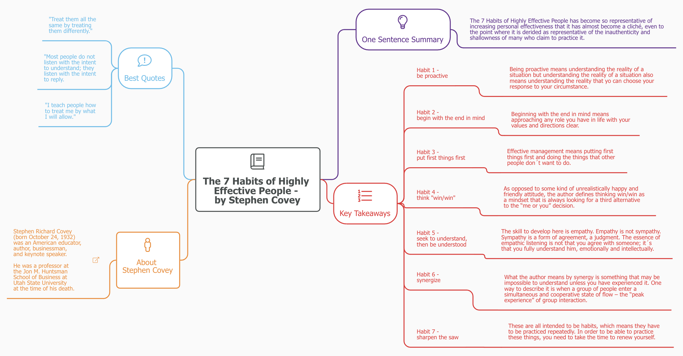 Mind Map Summary The 7 Habits Of Highly Effective People