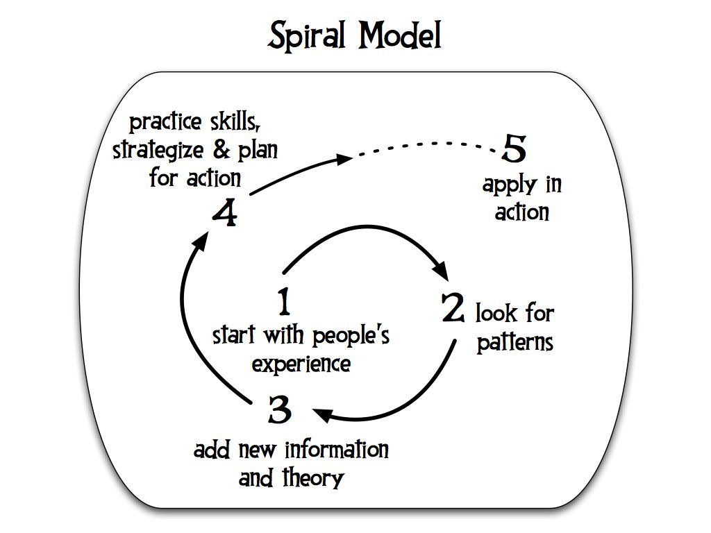 The Spiral Model Popular Education