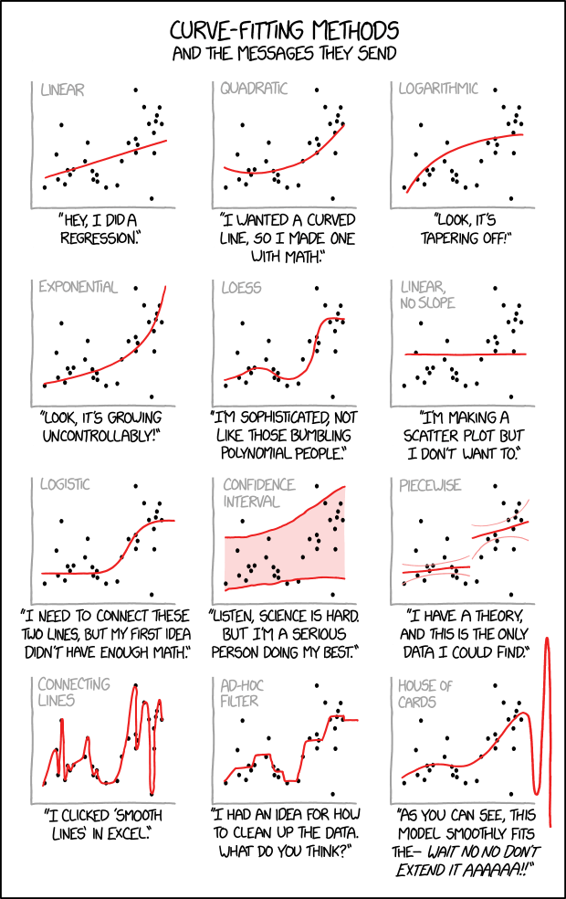 12 Ways To Curve Fit A Bunch Of Random Points Data Science