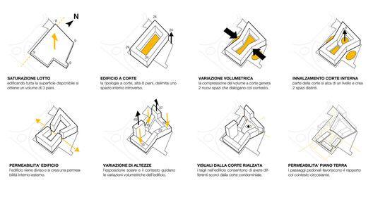 Galer  a de Conjunto de Vivienda Social en Mil  n  StudioWOK  7   Concept Ideas and Sketches In