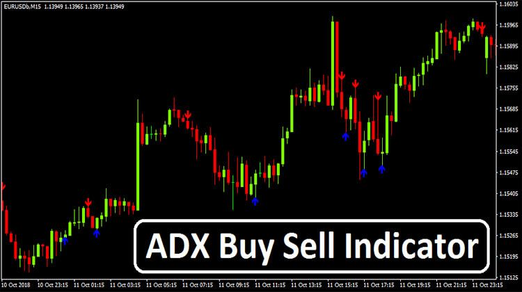 Adx Buy Sell Indicator Free Stuff To Buy