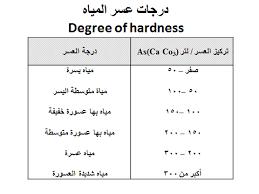 Image Result For قياس عسر الماء Math Math Equations Screenshots