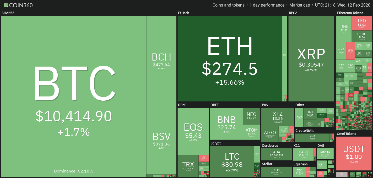 Today As Bitcoin Price Btc Strives To Achieve A New High The Crypto Market Achieved A 300 Billion Market Capit In 2020 Bitcoin Price Crypto Market Dow Jones Index