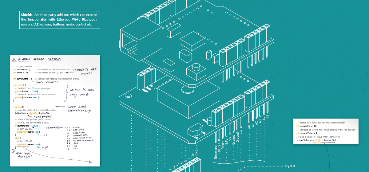Arduino uno blueprint poster free download produced by
