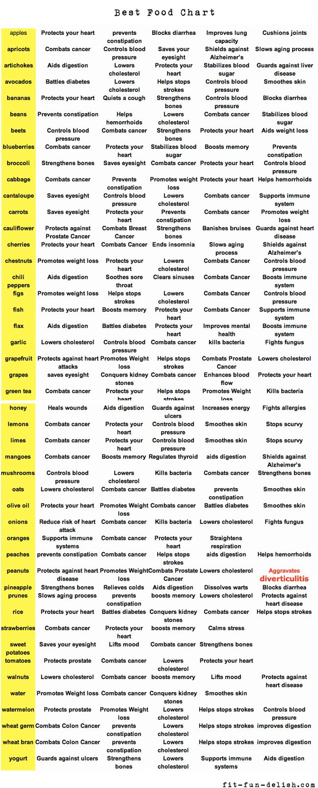 Superfoods Chart  Eat Clean  G    Food Charts