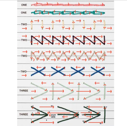 Puntadas Y Costuras Para Estructuras De Encuadernación