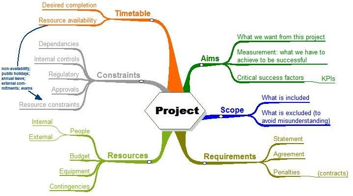 mindmapping for project planning – Project Planning