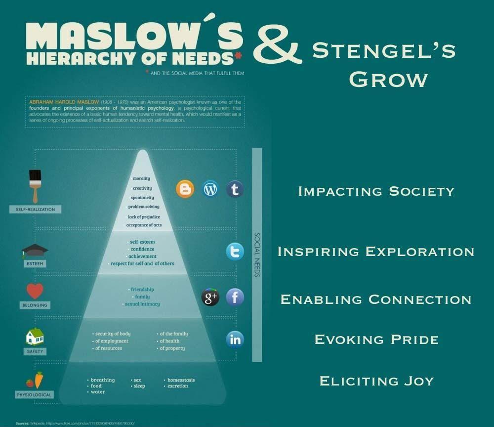 Maslow\'s Hierarchy Of Needs Meets Stengel\'s Brand Ideals ...