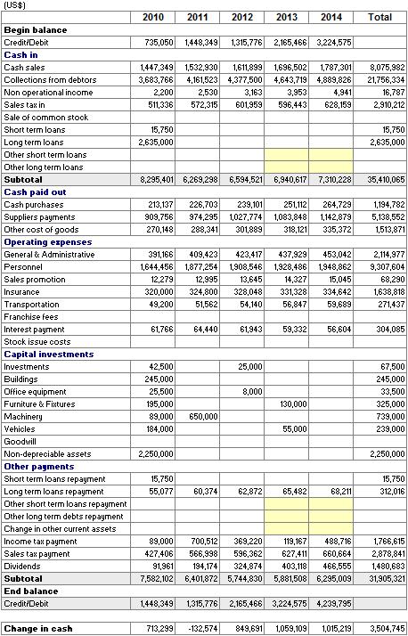 Online Business Plan - Cash Flow Forecast | Cash flow forecast | Online business plan, Online ...
