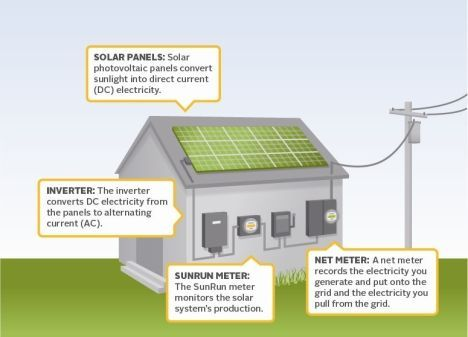 How Solarpanels Works Diy Are You Looking For Solar Panels For Your Home Over 10000 H Residential Solar Panels Free Solar Panels Diy Solar Panel