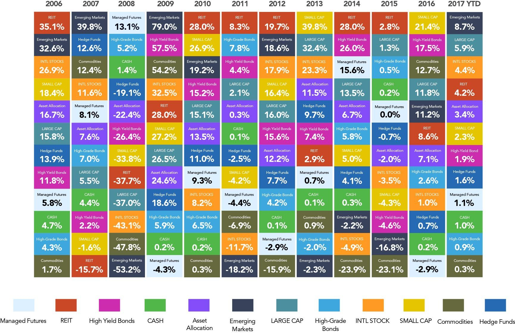 The Alternative Callan Periodic Table Of Investment
