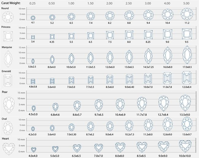 Emerald cut carat size chart diamond sizes compare different diamonds based on cased weight also rh pinterest