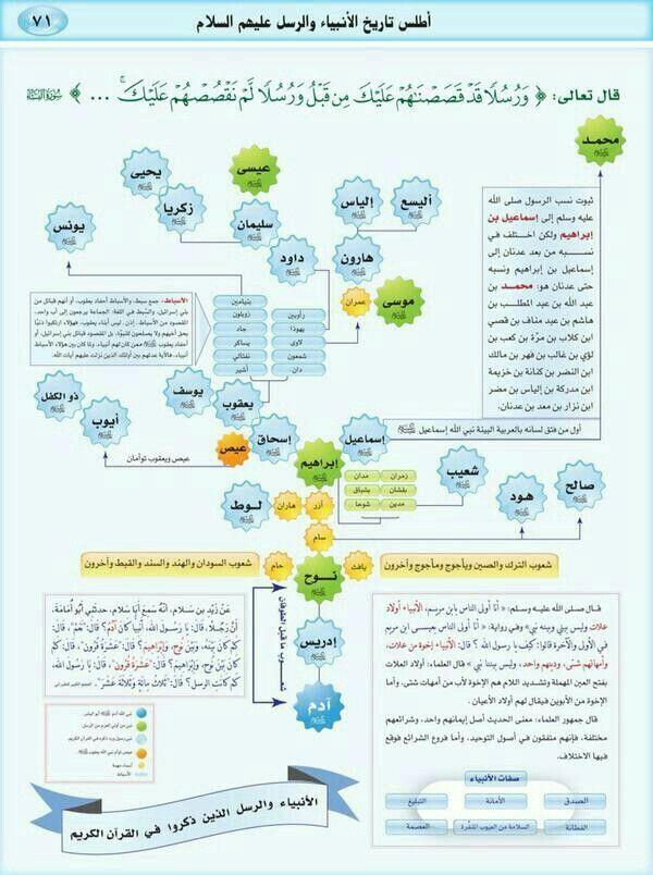 Pin By Younes On Allah Islam Facts Islam Beliefs Learn Islam
