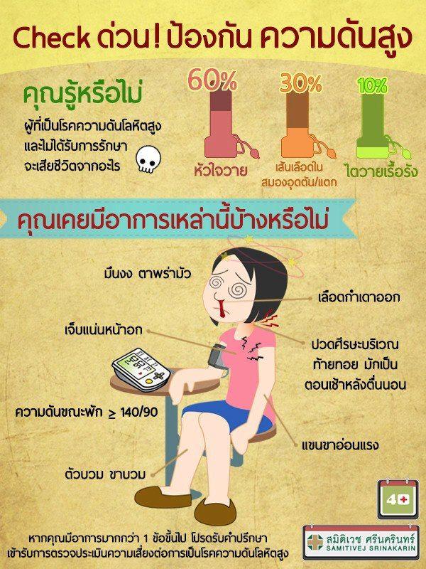 Pin by Samitivej Club on Health - Infographics | Health ...