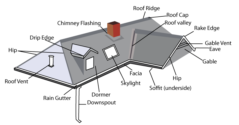 House roof parts diagram image results for Roof type names