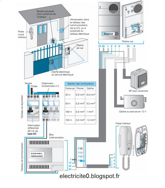 electricit schema electrique du branchement du portier. Black Bedroom Furniture Sets. Home Design Ideas