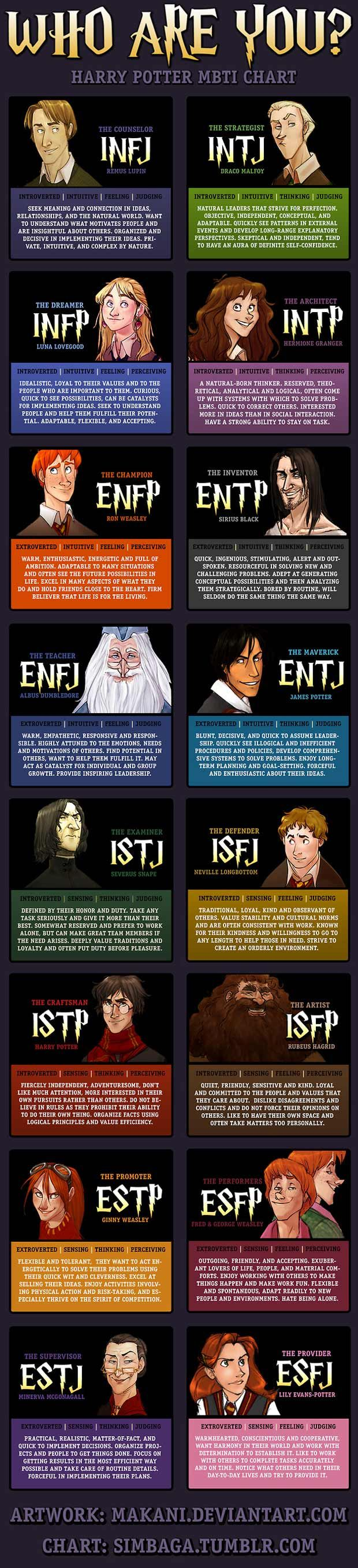 So Cool Harry Potter Personality Mbti Charts Harry Potter