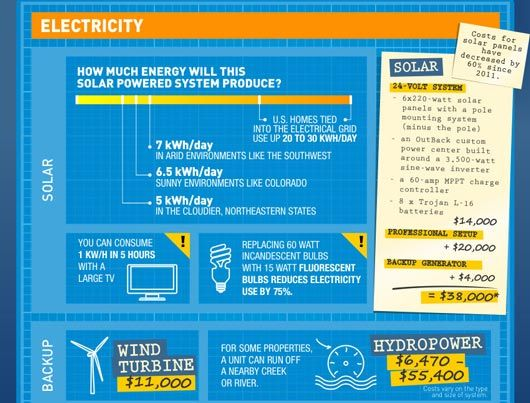 The True Cost Of Living Off The Grid True Cost Off The Grid Grid