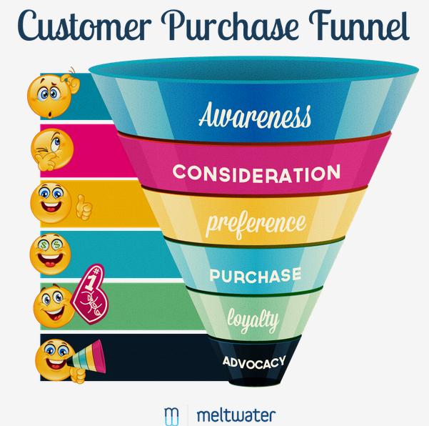 12 Best Sales Funnel Examples to Help Your Website Convert ...