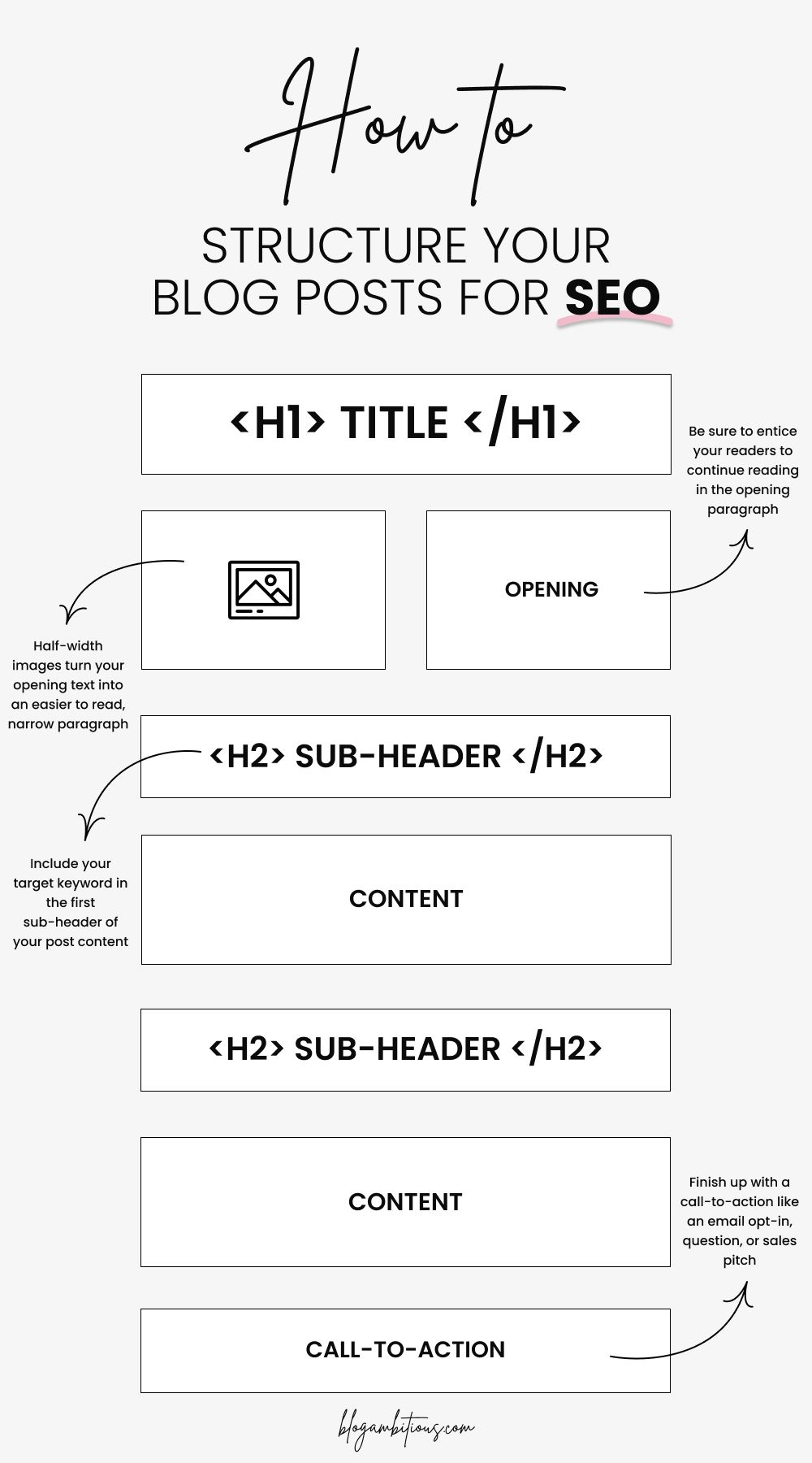 How To Structure Your Blog Posts For SEO – How to Write and Structure a Blog Post Your Readers and Google Will Love