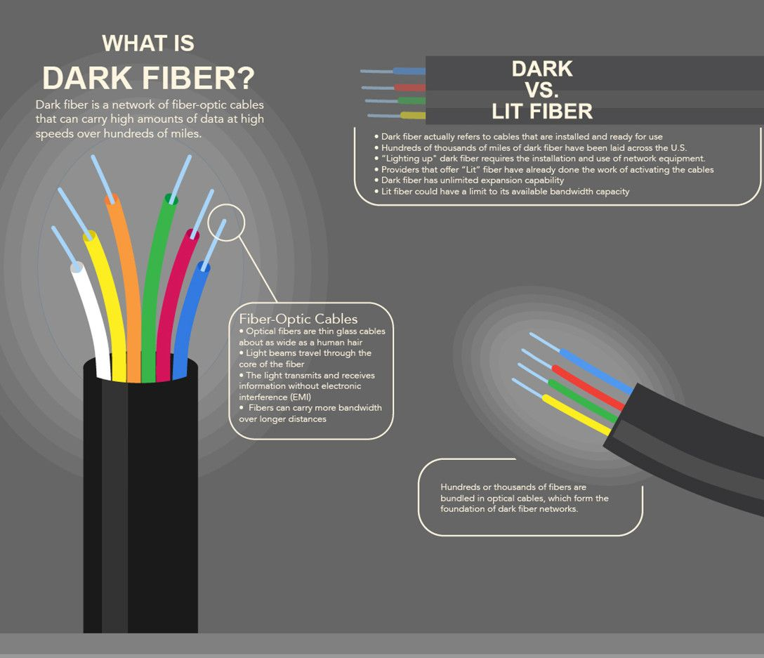 Dark Fiber Vs Lit 1 Actually Refers To Cables Optic Wire Diagram That Are
