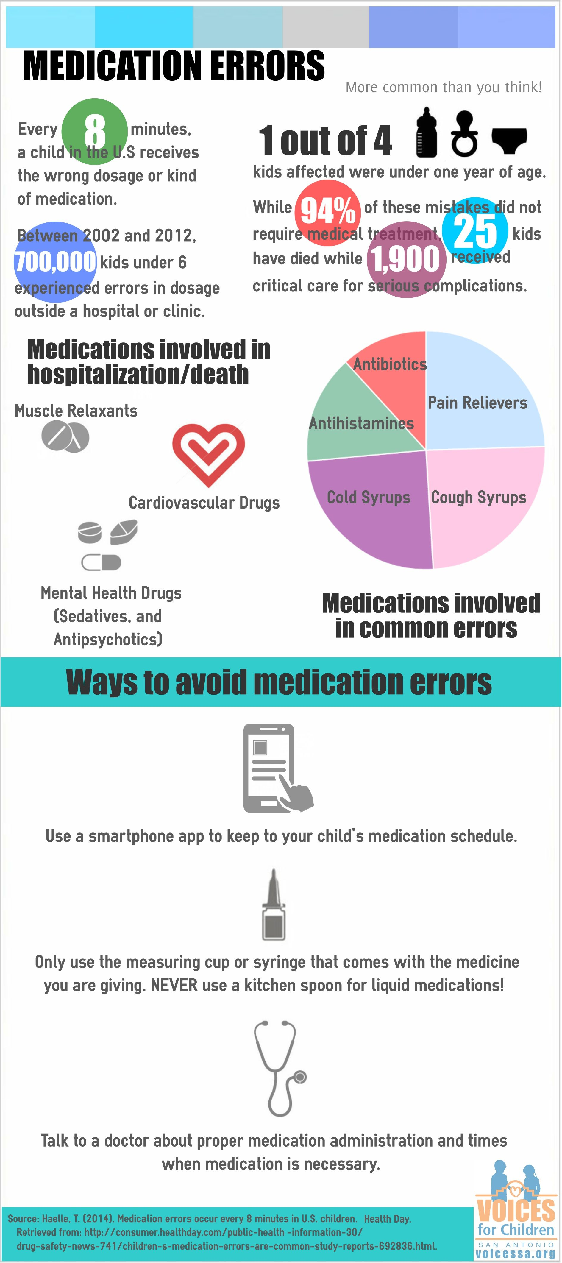 4 Ways To Prevent A Common Medication Mix-Up picture