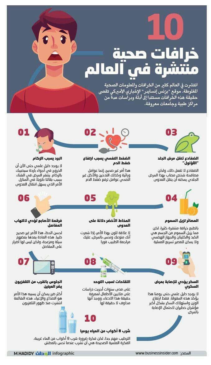 Pin De اخبار شاملة بالعربي مدونة En معلومات عامة