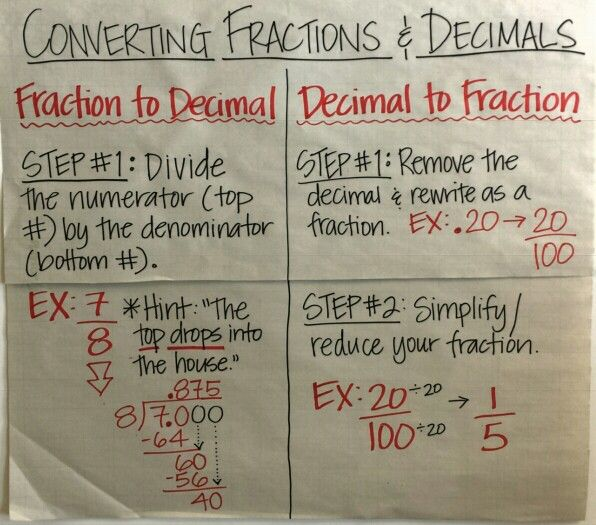Converting Fractions to Decimals Anchor Chart - Repinned by