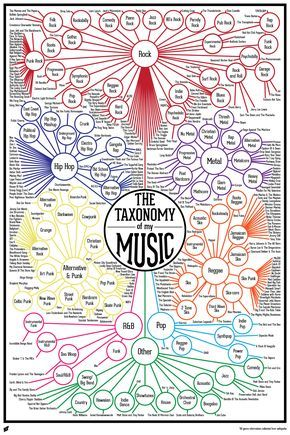 Finished Music Infographic