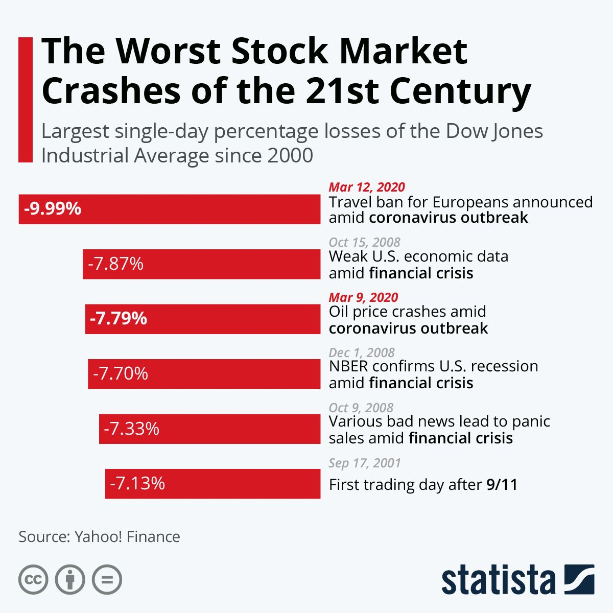 Infographic The Worst Stock Market Crashes Of The 21st Century In
