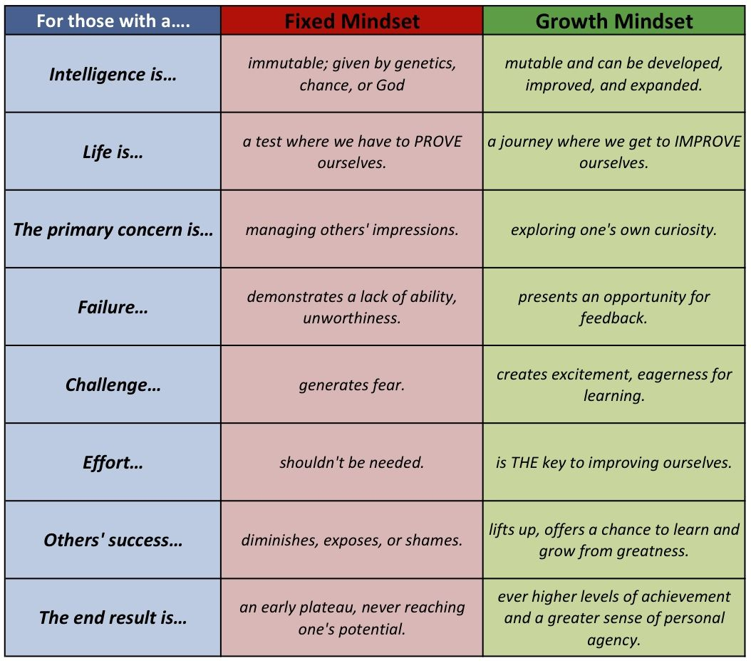 Mindset Theory – Fixed vs. Growth Mindset (Dweck)