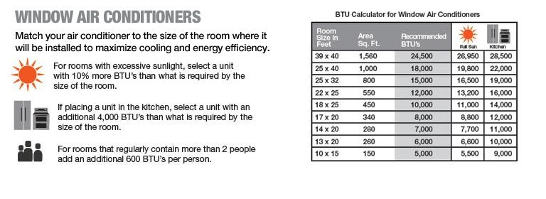 Window Air Conditioners BTU Calculator | For the Home