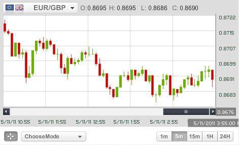 Real time graphics binary options charts что такое виртуальная валюта биткоин