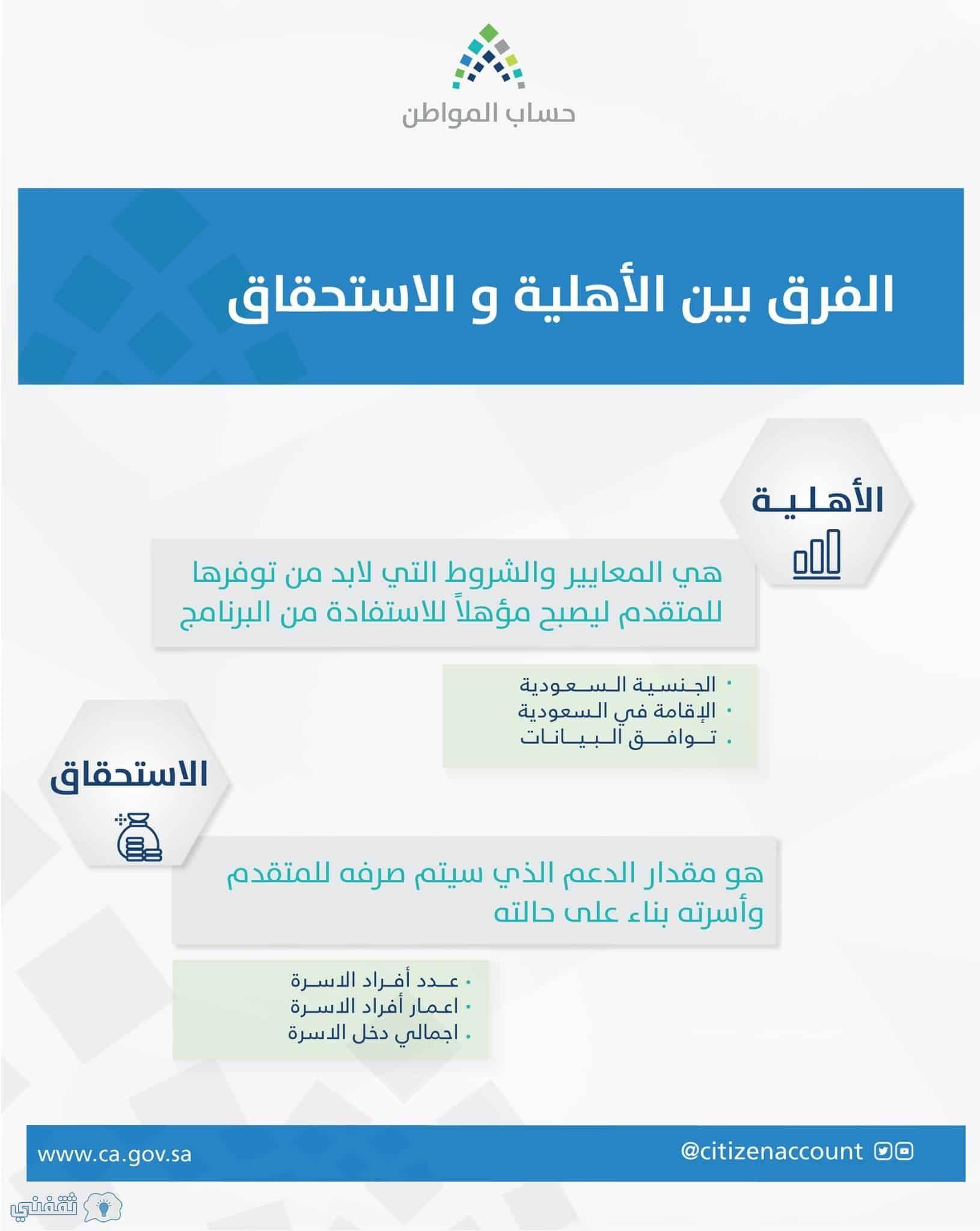 التسجيل في حساب المواطن حالة الدفعات و طريقة تقديم الاعتراض على مبلغ الاستحقاق