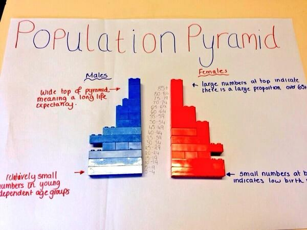 Aardrijkskunde On Ap Human Geography Pyramid Lessons Geography Project