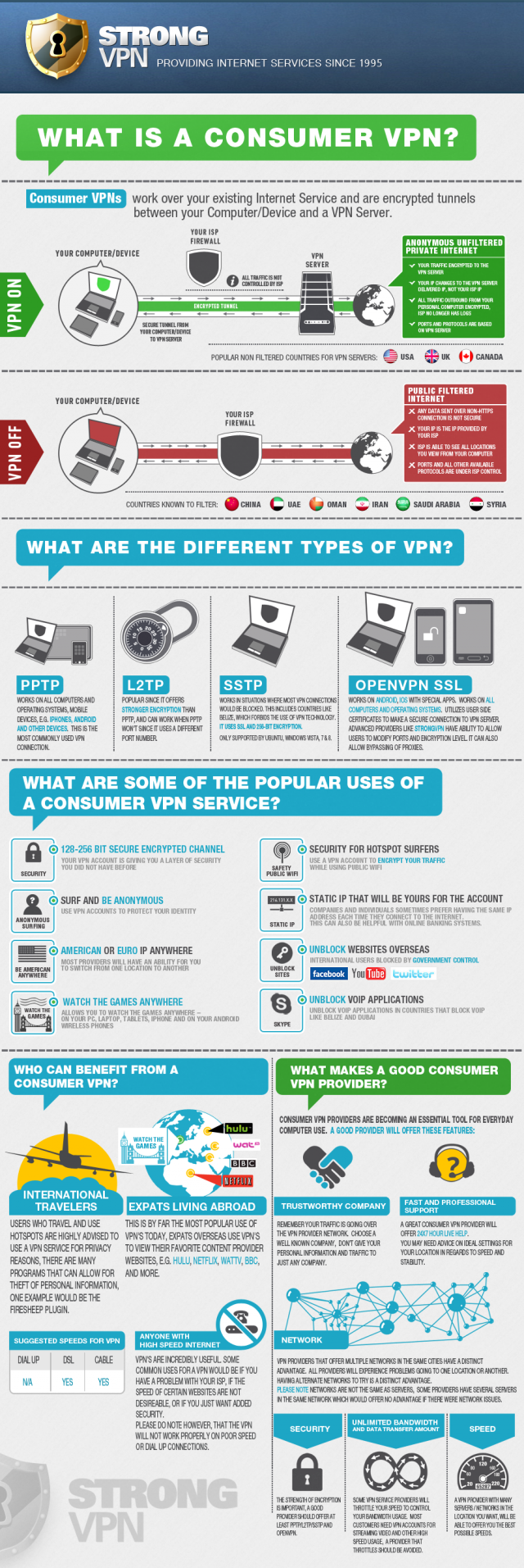 How Does A Personal Vpn Work