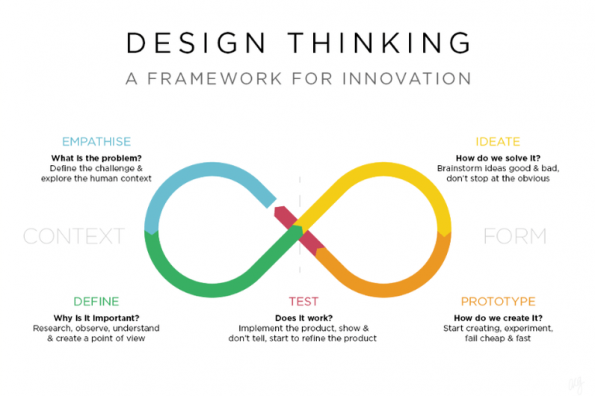 Image Result For Design Thinking Process Design Thinking Process Design Thinking Service Blueprint