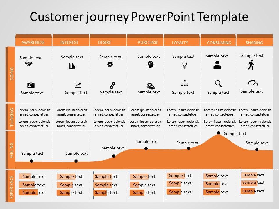 18+ Cara Membuat Customer Journey Map Terbaru