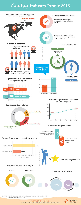 Icf Coaching Report Infographic Erickson Coaching