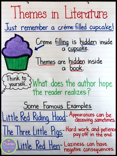 Teaching About Themes Using The Cupcake Analogy