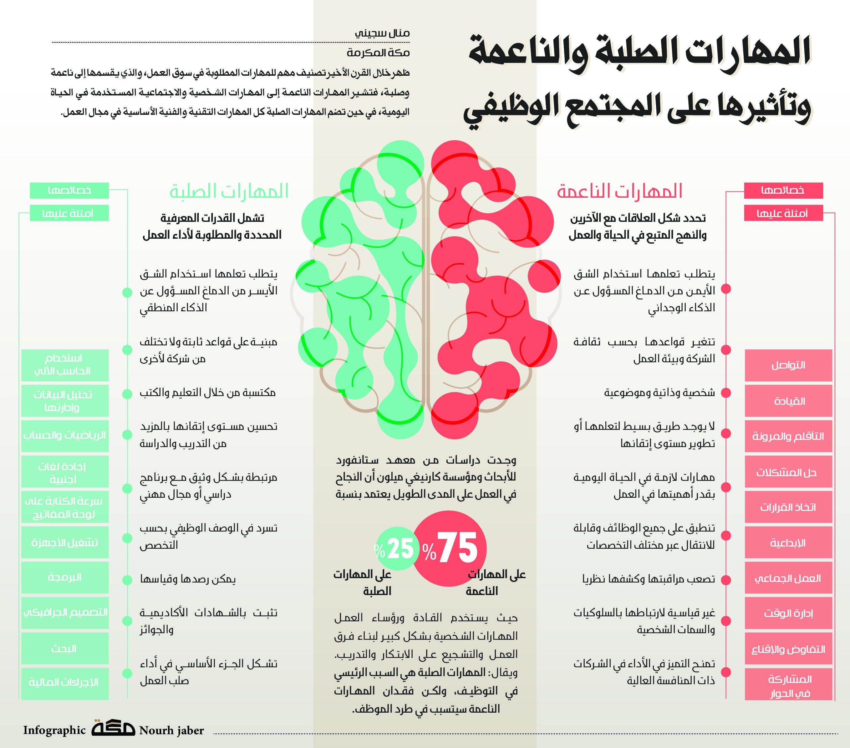 المهارات الصلبة والناعمة وتأثيرها على المجتمع الوظيفي صحيفة مكة انفوجرافيك ترفيه Word Search Puzzle Words Infographic