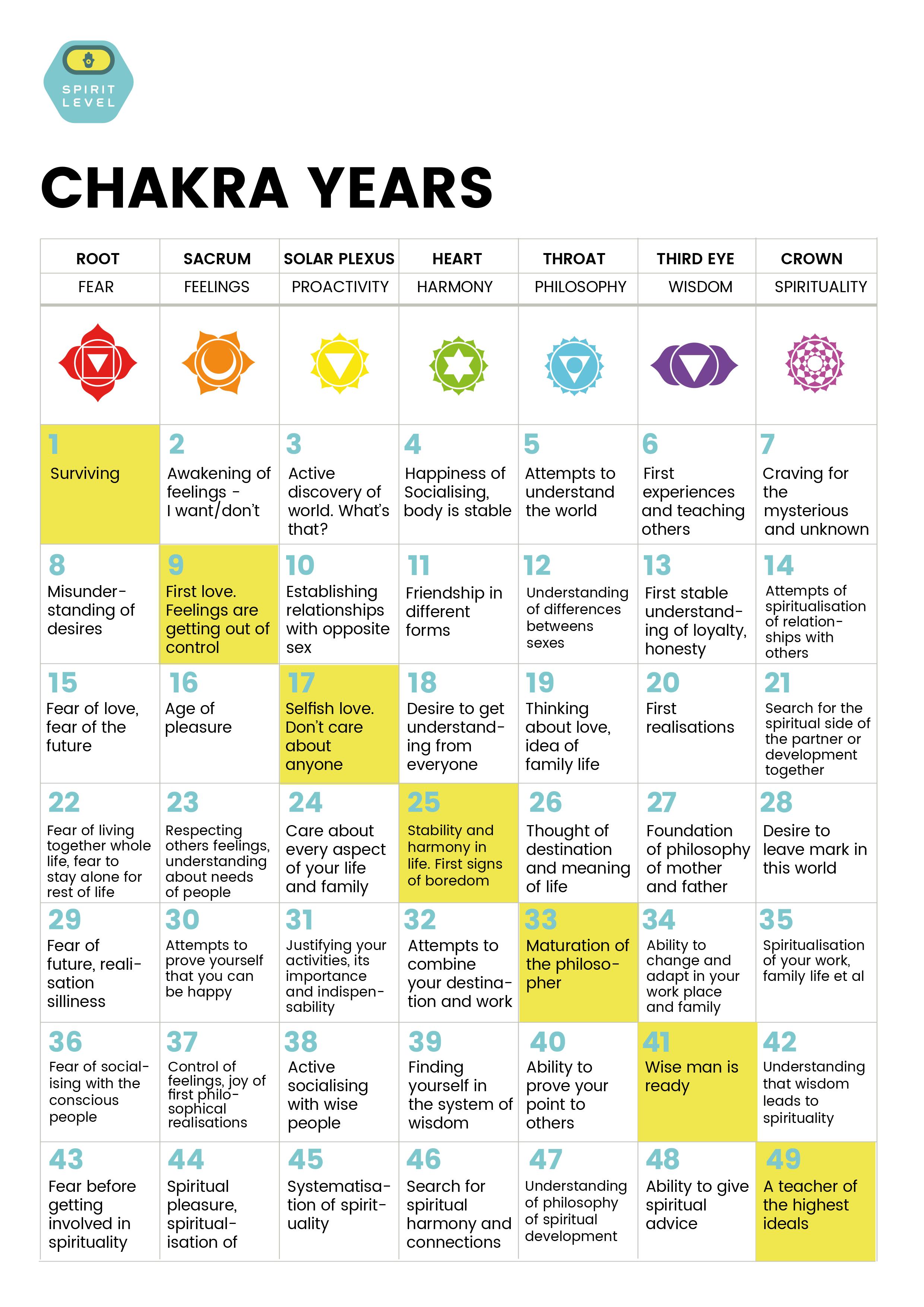 hight resolution of chakra years