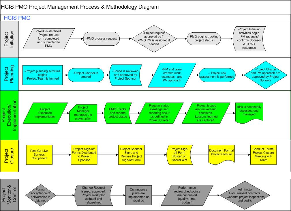 Project Management Methodology Pinterest Project management - process risk assessment template