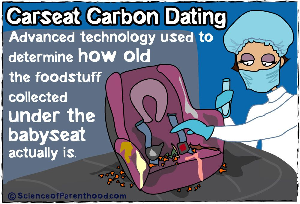 technology used in carbon dating
