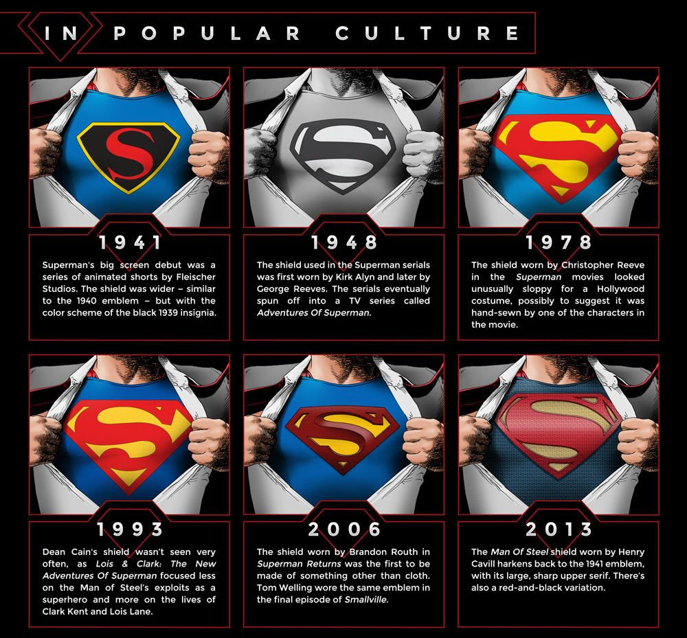 Cool infographic evolution of supermans s shield superheroes superman shield popular culture infographic buycottarizona Gallery