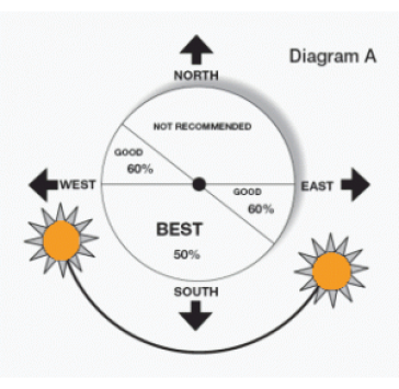 Imagem Site Analysis How To Plan Sun Path