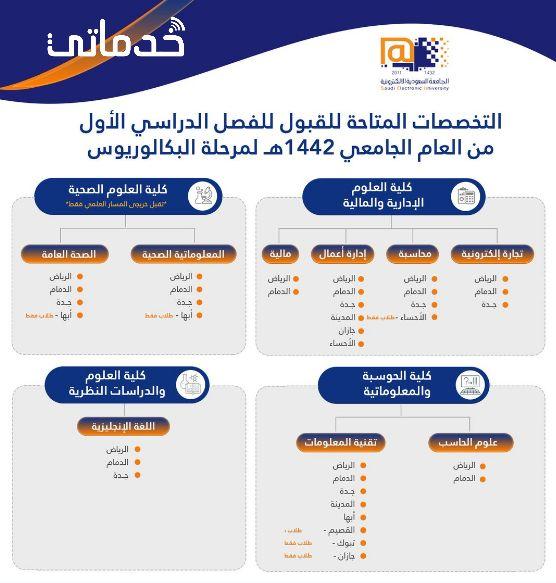 التسجيل في الجامعة السعودية الإلكترونية 1442 خدماتى In 2021 Ios Messenger