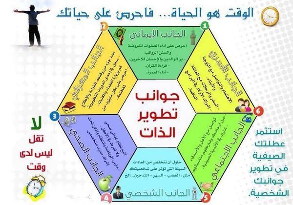 جوانب تطوير الذات Life Skills Activities Learning Websites Life Skills