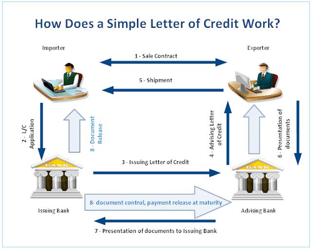 Standby Letter of Credit (SBLC) provider- Kingrise Finance Limited